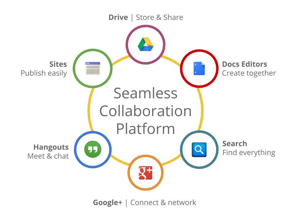 Google's Seamless Collaboration Platform   Cloudbakers
