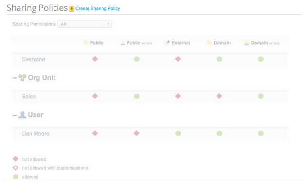 FlashPanel Sharing Policies