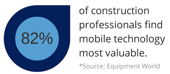 82% of construction professionals find mobile technology most valuable