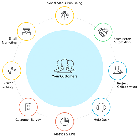 Zoho CRM Plus | How to be customer-centric