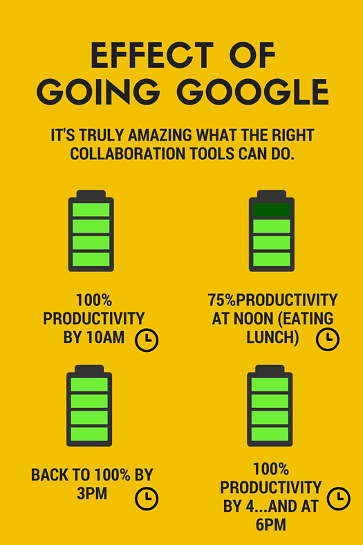 How can you make your employees more productive? Give them better tools. Give them Google.