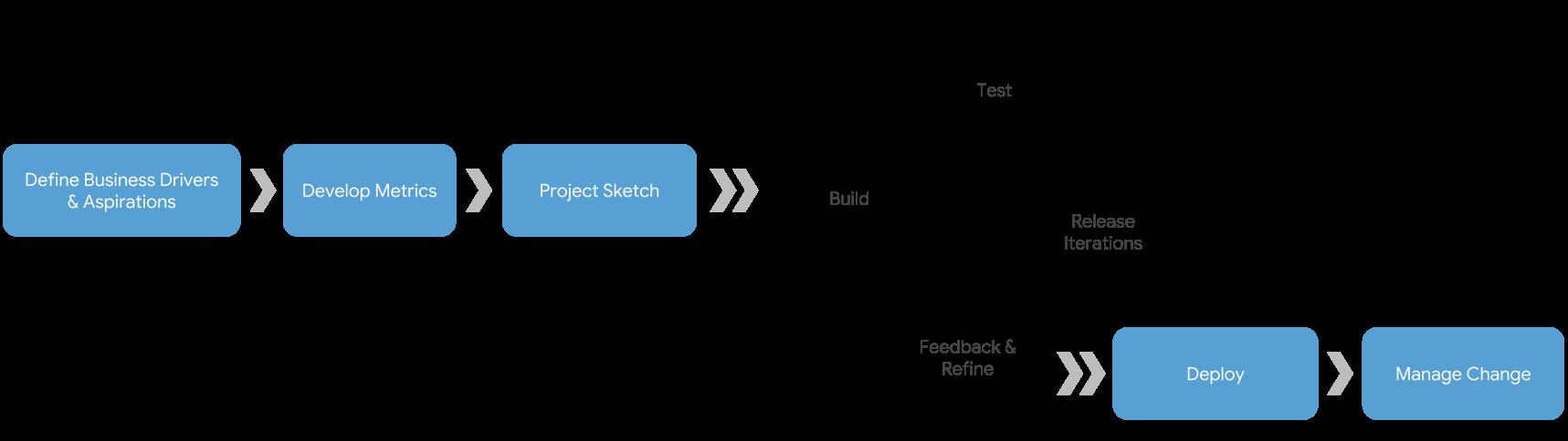 Cloudbakers Process | Google Cloud Premier Partner