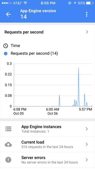 Deeper Metrics in Google Cloud Platform | Cloudbakers