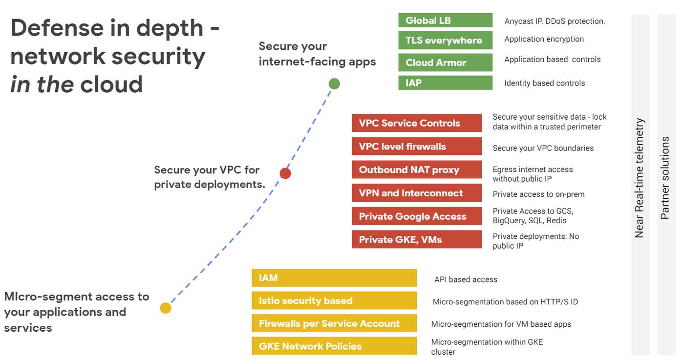 Defense-in-depth-network-security