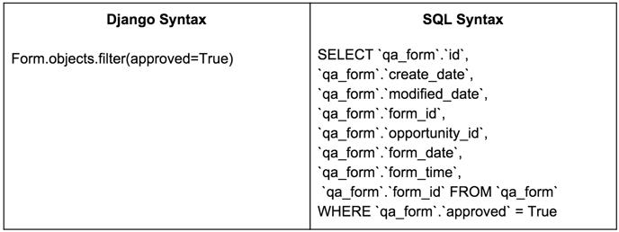 Django Query versus SQL Syntax | Cloudbakers