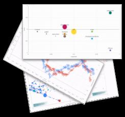 Instant CSAT Graphs
