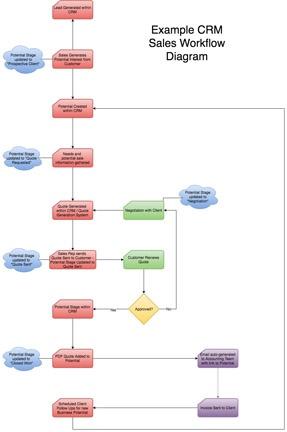 Example CRM Sales Workflow Diagram