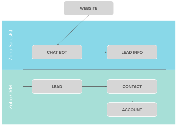 Zoho-Lead-Sales-Process