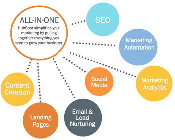 All-In-One Hubspot Features | Cloudbakers