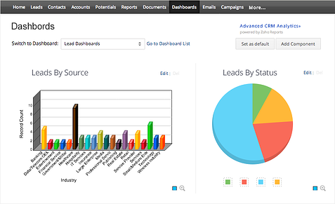 Add Components in Dashboards Module | Cloudbakers