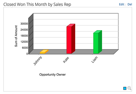 Summary Reports by Opportunity Owners