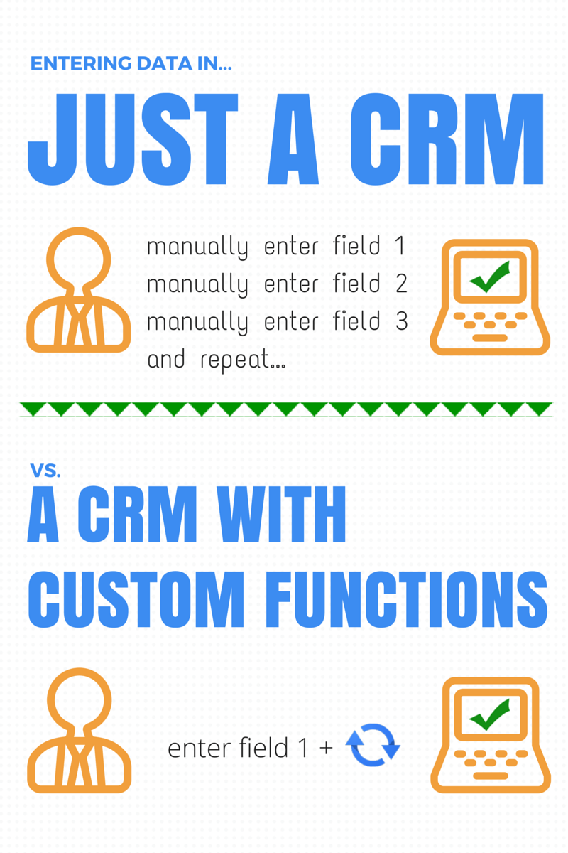 Using a CRM with Custom Functions | Cloudbakers