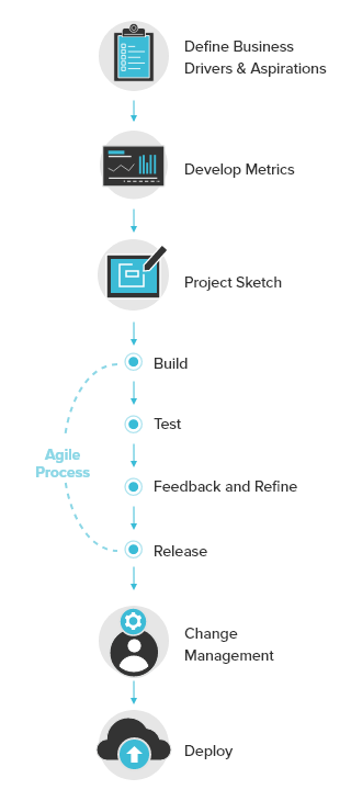 Cloudbakers Agile Process