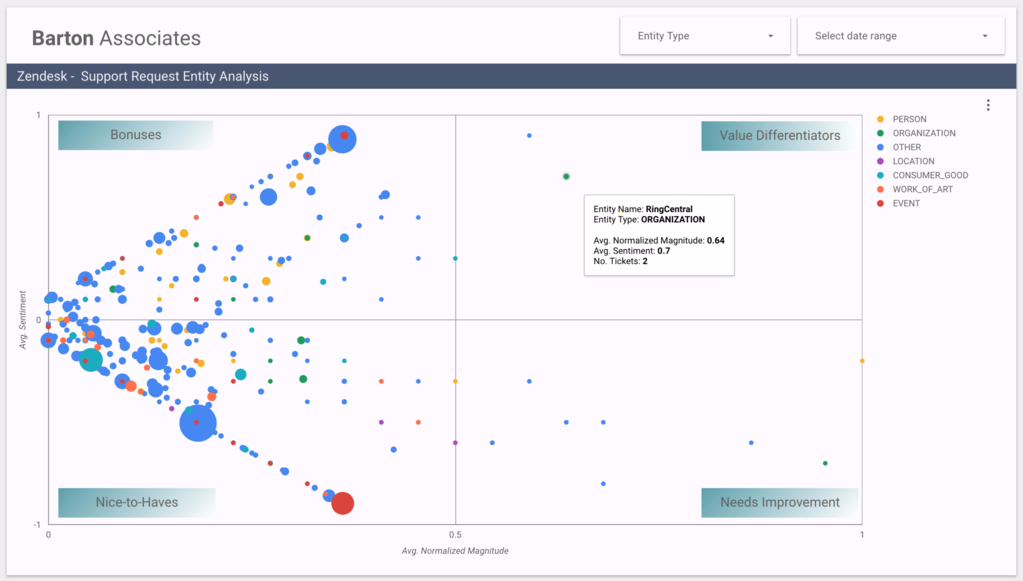 analyzing customer satisfaction